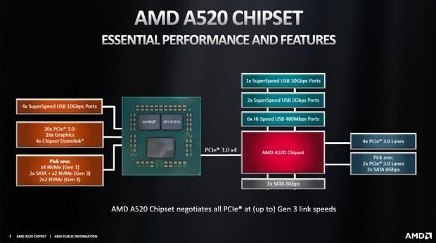 amd-ofitcialno-predstavila-chipset-nachalnogo-urovnia-a520_1.jpg
