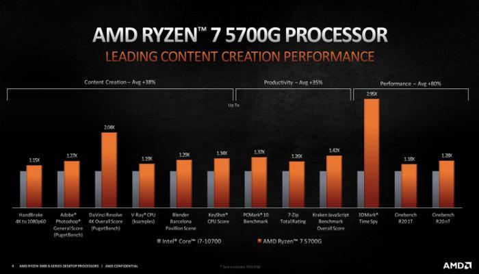 amd-predstavila-nastolnye-gibridnye-protcessory-ryzen-5000g-na-arkhitekture-zen-3_3.jpg