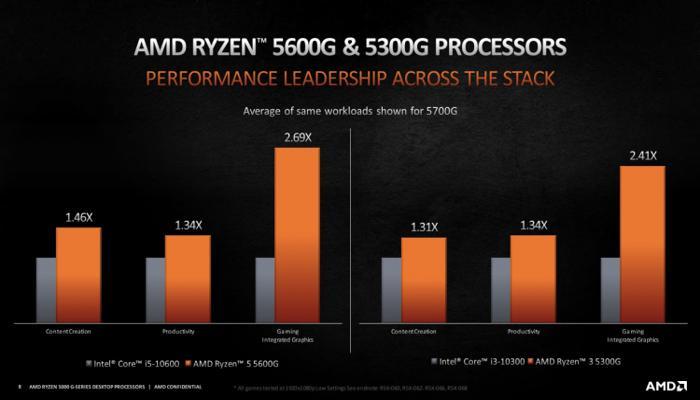 amd-predstavila-nastolnye-gibridnye-protcessory-ryzen-5000g-na-arkhitekture-zen-3_5.jpg