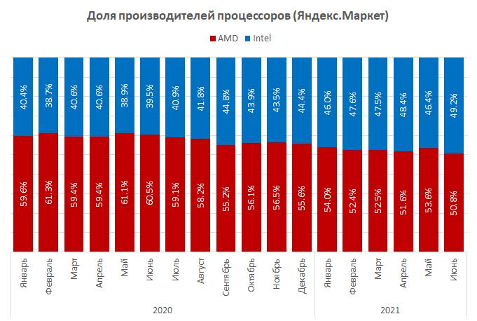 amd-prodolzhaet-teriat-pozitcii-na-rossiiskom-rynke-nastolnykh-protcessorov_1.png