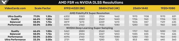 amd-zapustila-tekhnologiiu-masshtabirovaniia-fidelityfx-super-resolution-otkrytuiu-alternativu-nvidia-dlss_6.jpg