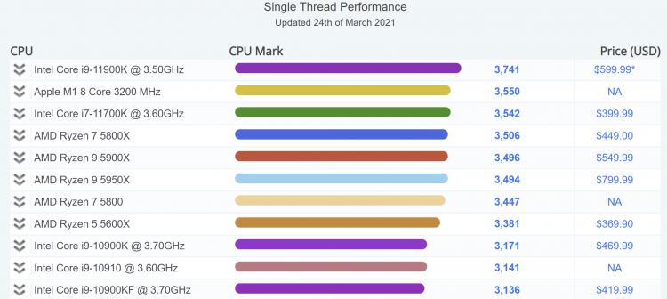 apple-m1-okazalsia-bystree-intel-core-i711700k-v-odnoiadernom-teste-passmark_2.png