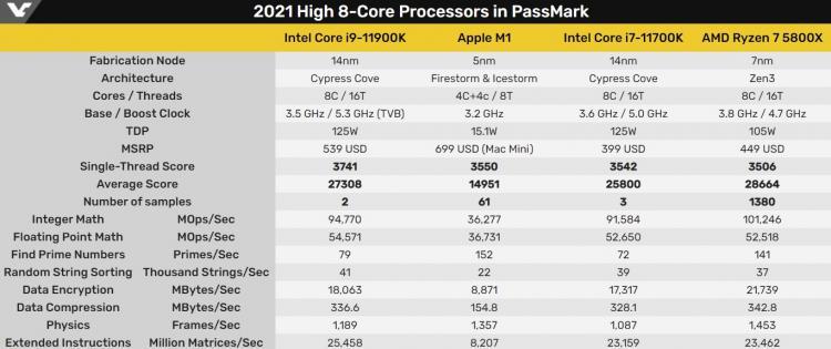 apple-m1-okazalsia-bystree-intel-core-i711700k-v-odnoiadernom-teste-passmark_3.jpg