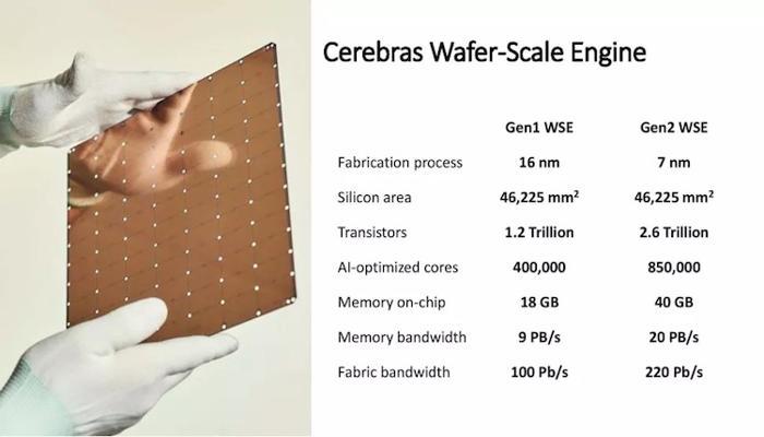 cerebras-predstavila-ogromnyi-protcessor-wse2--850-tysiach-iader-7-nm-i-energopotreblenie-15-kvt_2.jpg