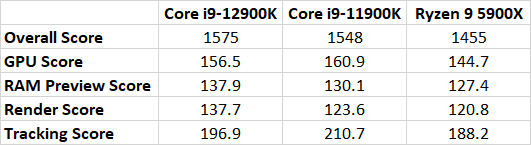 flagmanskii-intel-core-i912900k-alder-lakes-sravnili-s-core-i911900k-i-ryzen-9-5900x-v-adobe-after-effects_3.png