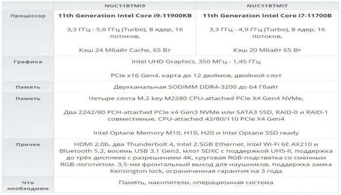 intel-ofitcialno-vypustila-nuc-11-extreme-kit--igrovye-minipk-bez-videokart-pamiati-i-os_2.jpg