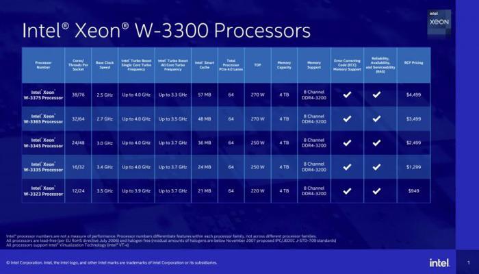 intel-predstavila-protcessory-xeon-w3300--ogromnye-ice-lake-dlia-moshchnykh-rabochikh-stantcii_2.jpg