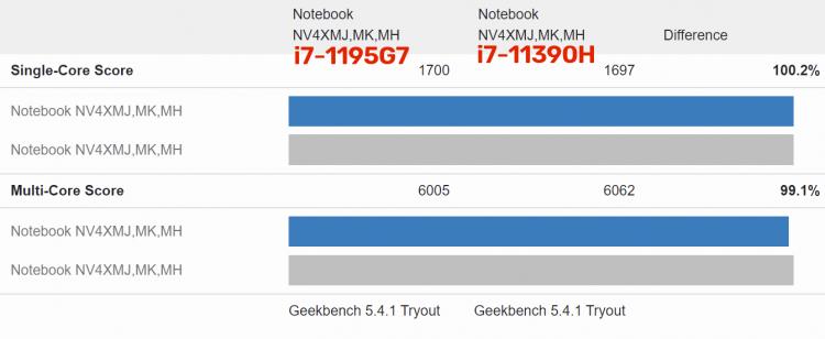 intel-skoro-obnovit-flagmanskii-protcessor-serii-tiger-lakeh35--chip-core-i711390h-otmetilsia-v-geekbench_3.png