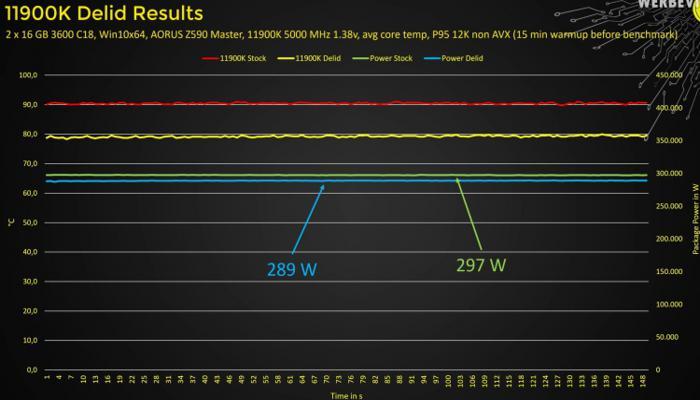 k-pripoiu-v-core-i911900k-voznikli-voprosy-skalpirovanie-snizhaet-temperaturu-na-10-gradusov_3.jpg
