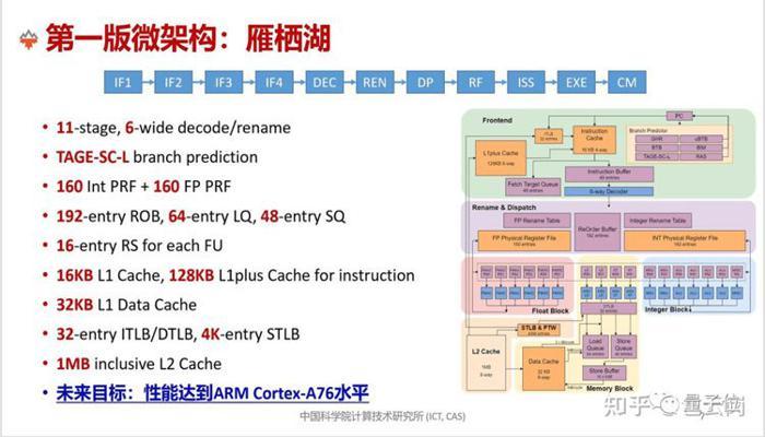 kitaitcy-sozdali-alternativu-arm-cortex-a75--proizvoditelnyi-riscvprotcessor-xiangshan_2.jpg
