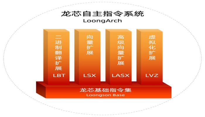 kitaitcy-sozdali-sobstvennuiu-protcessornuiu-arkhitekturu-loongarch-teper-mips-im-ne-nuzhna_1.jpg
