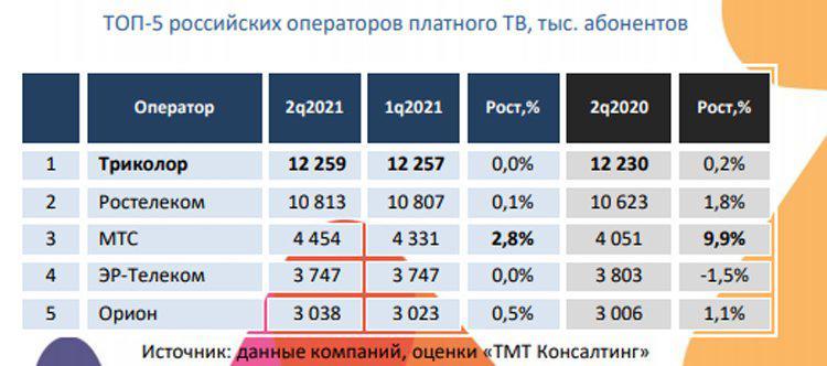 kolichestvo-abonentov-platnogo-televideniia-v-rossii-prakticheski-perestalo-rasti_2.jpg