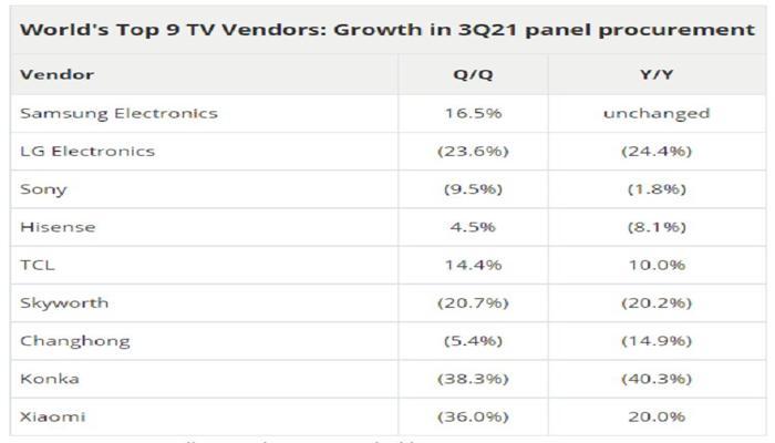 krupneishie-v-mire-proizvoditeli-televizorov-uvelichat-zakupki-panelei-v-tretem-kvartale_2.jpg