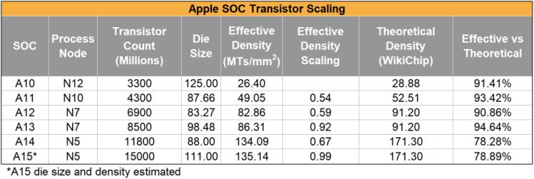 mobilnye-protcessory-apple-stali-medlennee-pribavliat-v-proizvoditelnosti-i-dalshe-budet-tolko-khuzhe_4.png
