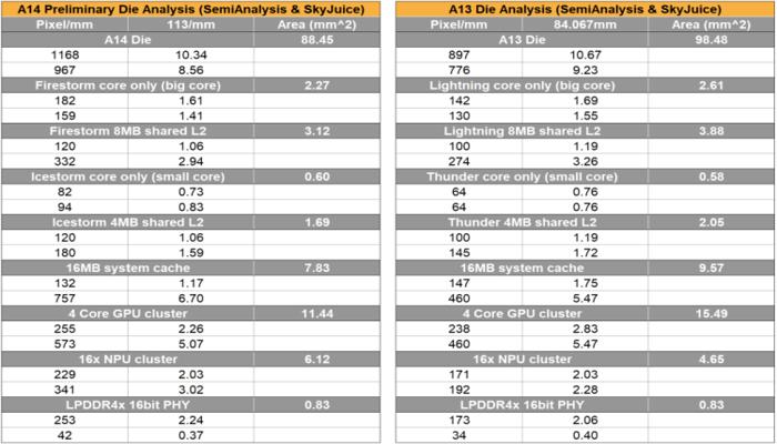 mobilnye-protcessory-apple-stali-medlennee-pribavliat-v-proizvoditelnosti-i-dalshe-budet-tolko-khuzhe_5.png