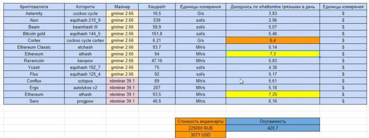 neobychnuiu-geforce-rtx-3080-ti-s-20-gbait-protestirovali-v-maininge-namnogo-moshchnee-obychnoi-versii_6.jpg