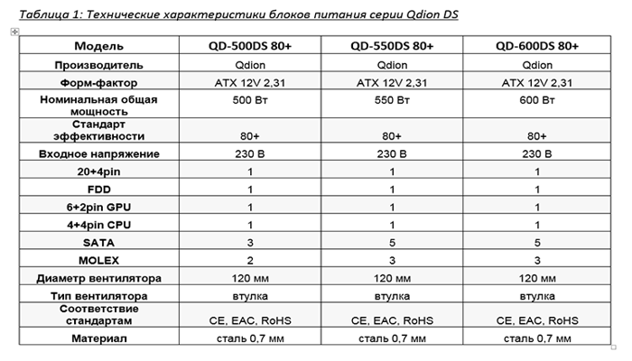 novaia-seriia-blokov-pitaniia-i-ibp-qdion-ds-dolzhna-zaniat-dominiruiushchee-polozhenie-na-rossiiskom-rynke_2.png