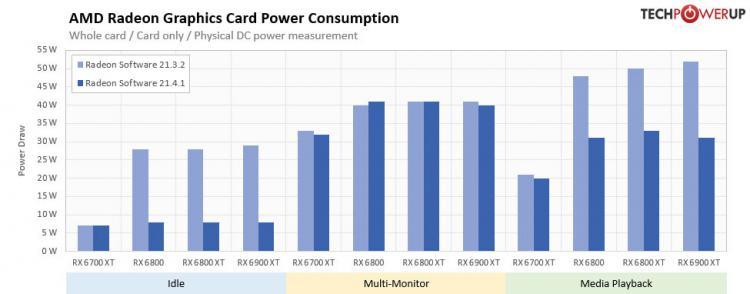novyi-draiver-amd-do-35-raz-snizil-energopotreblenie-videokart-radeon-rx-6000-no-ne-v-igrakh_2.jpg