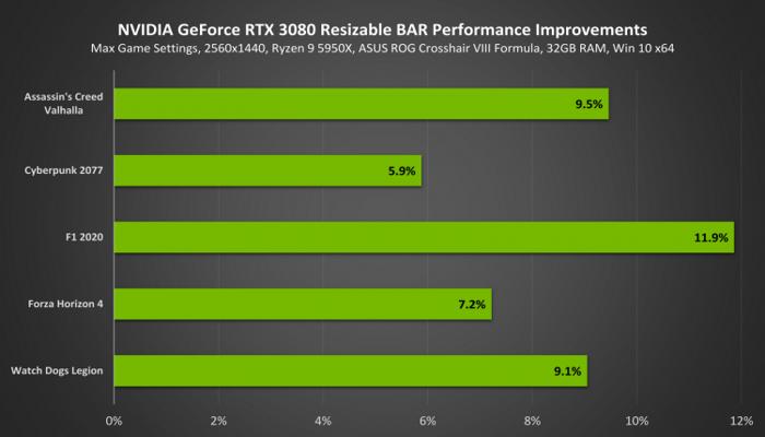 nvidia-dobavila-podderzhku-resizable-bar-vsem-videokartam-geforce-rtx-30i-serii_2.png