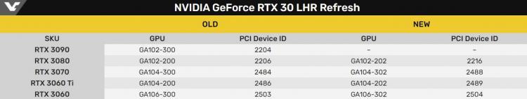 nvidia-predstavila-obnovlennye-videokarty-geforce-rtx-30i-serii-s-apparatnym-ogranichitelem-maininga-reliz-k-kontcu-maia_2.jpg