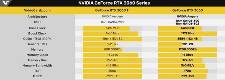 nvidia-vypustit-novuiu-versiiu-geforce-rtx-3060-s-bolee-effektivnym-ogranichitelem-maininga_2.jpg