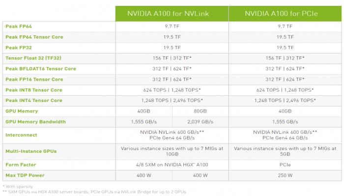 nvidia-vypustit-uskoritel-vychislenii-a100-v-formate-pcie-s-80-gbait-pamiati-hbm2e_3.png
