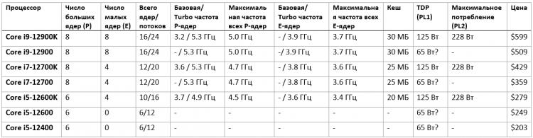opublikovany-tceny-i-testy-intel-alder-lake-pretendenty-na-zvanie-samykh-bystrykh-nastolnykh-protcessov-v-mire_2.png