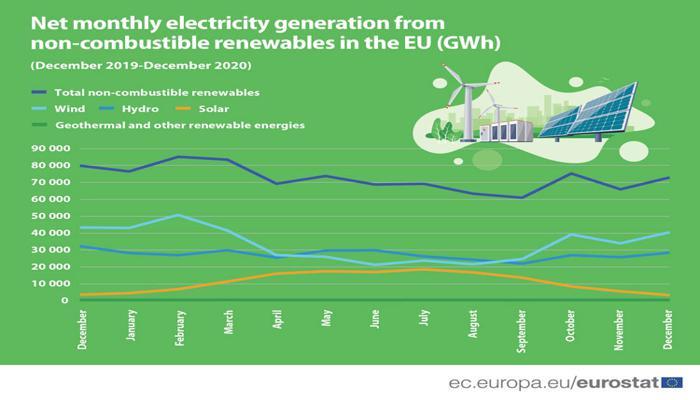 pik-vyrabotki-elektrichestva-iz-vozobnovliaemykh-istochnikov-v-evrope-v-2020-godu-prishelsia-na-fevral-a-minimum--na-sentiabr_1.jpg