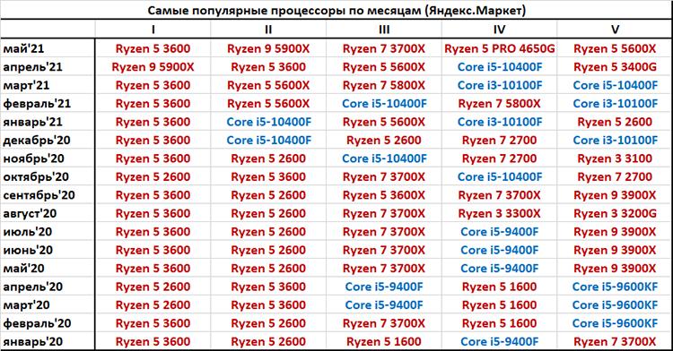 predlozheniia-amd-zaniali-piat-pervykh-mest-v-rossiiskom-reitinge-protcessorov-dlia-pk_3.png