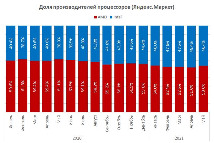 predlozheniia-amd-zaniali-piat-pervykh-mest-v-rossiiskom-reitinge-protcessorov-dlia-pk_4.png