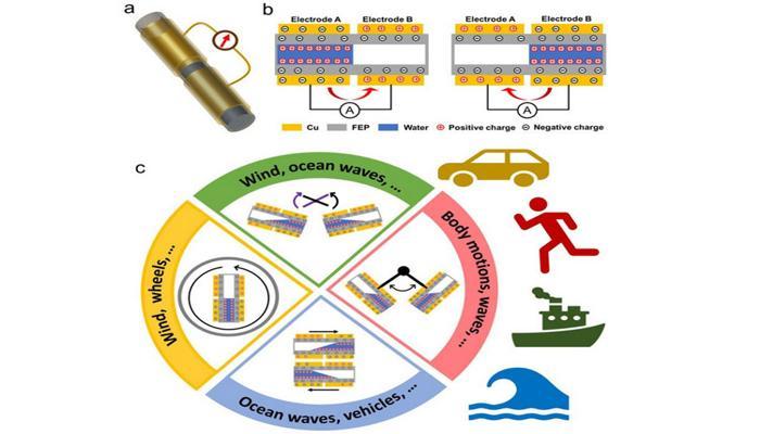 predlozheny-nanogeneratory-dlia-sbora-energii-pochti-pri-liubom-dvizhenii_1.jpg