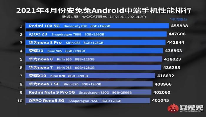 predstavlen-pervyi-reiting-proizvoditelnosti-smartfonov-v-antutu-v9-snapdragon-888-poprezhnemu-vne-konkurentcii_3.jpg