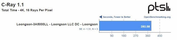 proizvoditelnost-kitaiskogo-protcessora-loongson-3a5000-okazalas-nizhe-zaiavlennoi-proizvoditelem_2.jpg