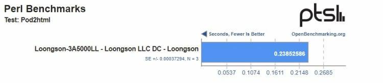 proizvoditelnost-kitaiskogo-protcessora-loongson-3a5000-okazalas-nizhe-zaiavlennoi-proizvoditelem_3.jpg