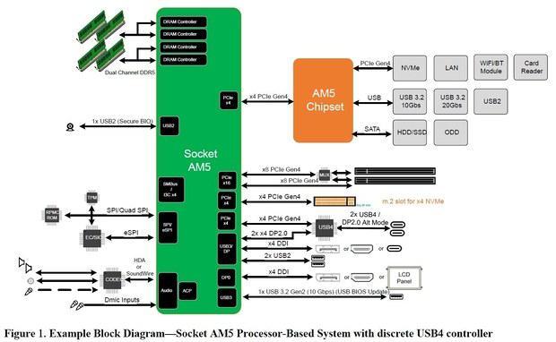 protcessor-amd-raphael-ne-poluchit-pcie-gen5_1.jpg