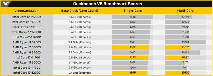 protcessor-intel-core-i712700-pokoleniia-alder-lake-okazalsia-primerno-raven-amd-ryzen-7-5800x_4.jpg