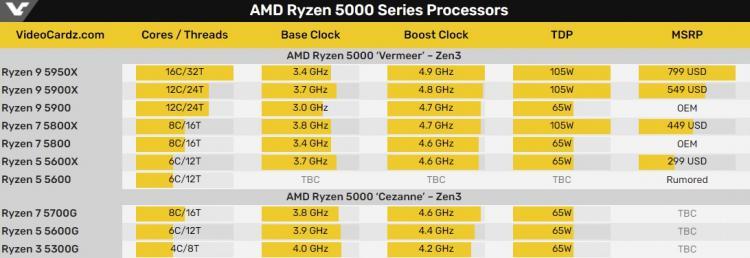 protcessory-ryzen-9-5900-i-ryzen-7-5800-postupili-v-prodazhu-v-sostave-igrovykh-pk_5.jpg