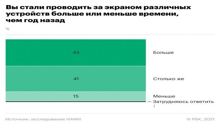 rossiiane-stali-provodit-bolshe-vremeni-s-gadzhetami-posle-nachala-pandemii_2.jpg