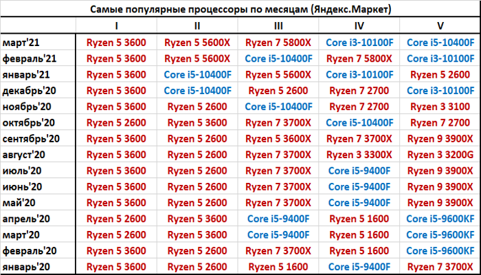 rossiiskii-rynok-cpu-v-marte-protcessory-intel-ne-popali-v-top3_4.png