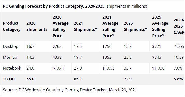 spros-na-igrovye-kompiutery-i-monitory-v-2020-godu-pobil-rekordy_2.jpg