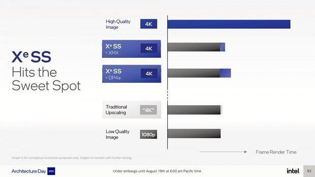 tekhnologiia-masshtabirovaniia-igr-ot-intel-budet-rabotat-s-videokartami-konkrentov_2.jpg