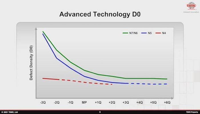 tsmc-pokhvastalas-uspekhami-v-razvitii-massovogo-proizvodstva-5-6-i-7nm-chipov_10.jpg