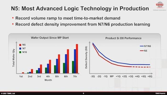 tsmc-pokhvastalas-uspekhami-v-razvitii-massovogo-proizvodstva-5-6-i-7nm-chipov_7.jpg
