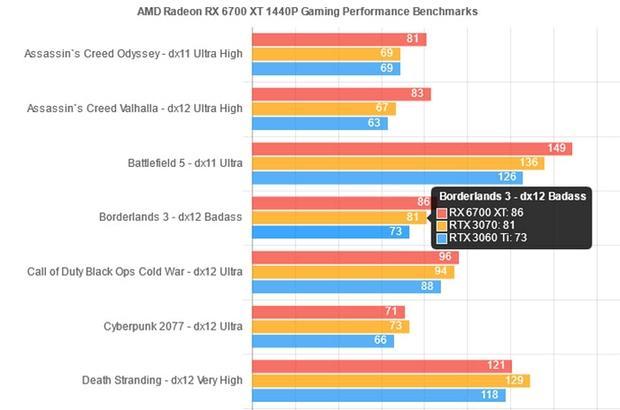 utekli-benchmarki-amd-radeon-rx-6700-xt_2.jpg