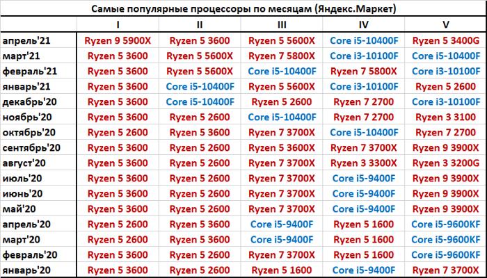 v-aprele-samym-populiarnym-protcessorom-v-rossiivnezapno-stal-ryzen-9-5900x_3.png