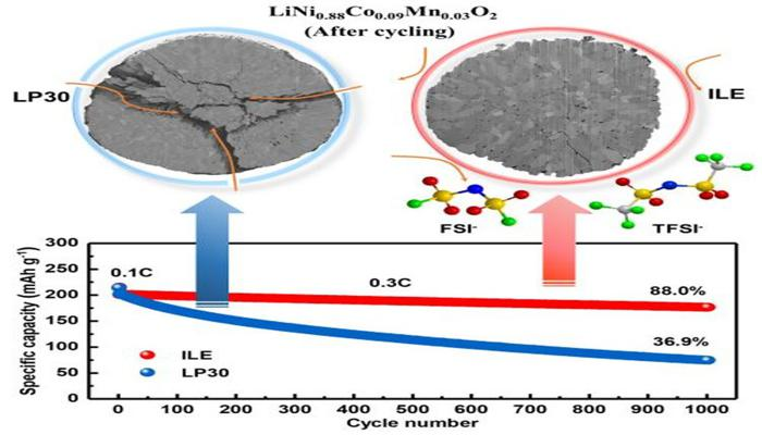 v-germanii-sozdali-litiimetallicheskii-akkumuliator-s-rekordnoi-plotnostiu-khraneniia-energii-vdvoe-luchshe-litiiionnogo_2.jpg