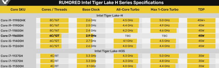 v-igrovom-teste-ashes-of-the-singularity-otmetilis-mobilnyi-intel-core-i711600h-i-professionalnaia-videokarta-nvidia-rtx-a5000_2.jpg