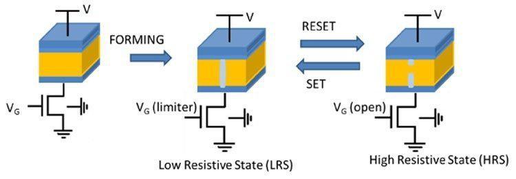 v-ssha-skoro-zapustiat-seriinoe-proizvodstvo-chipov-s-pamiatiu-reram_2.jpg
