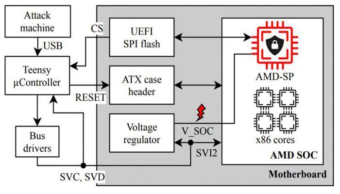 vse-amd-zen-okazalis-uiazvimy-pered-apparatnymi-zakladkami-amd-secure-processor-ne-spasaet_2.jpg