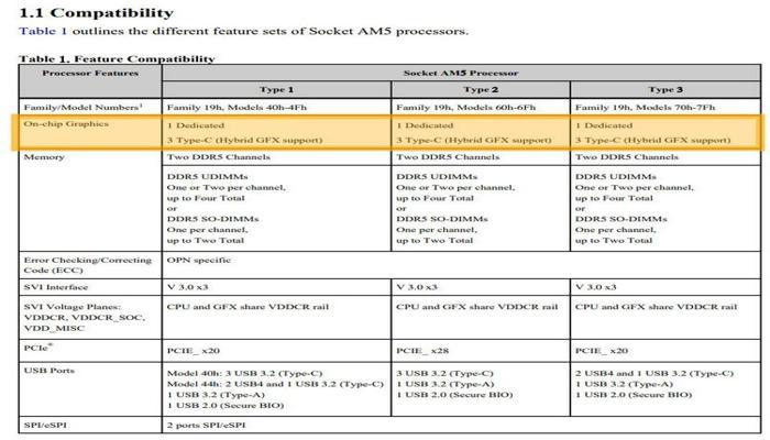 vse-protcessory-amd-zen-4-poluchat-vstroennuiu-grafiku-no-ne-u-vsekh-ona-budet-rabotat_2.jpg
